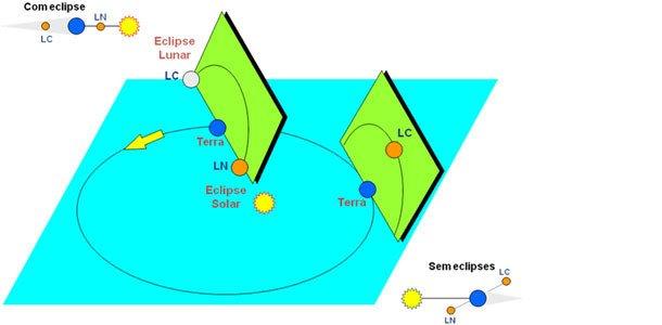 Representação da órbita da Lua e da órbita da Terra
