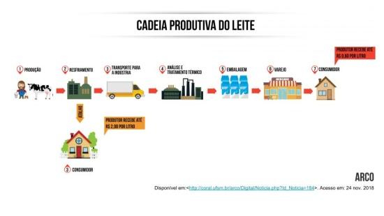 Os processos de produção no campo e na cidade