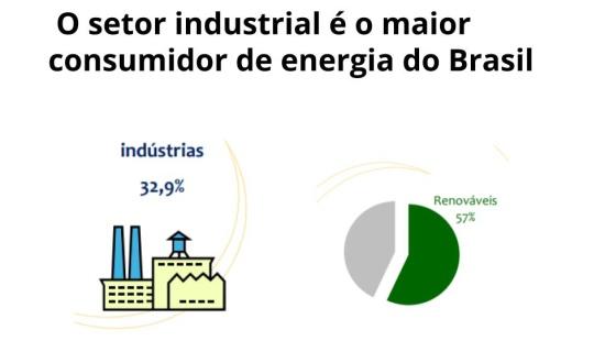 Uso de energia no setor industrial