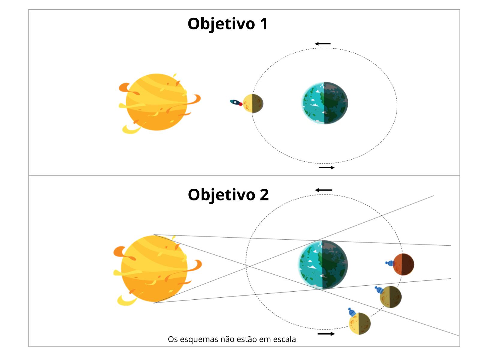 Fases lunares e os eclipses na missão espacial