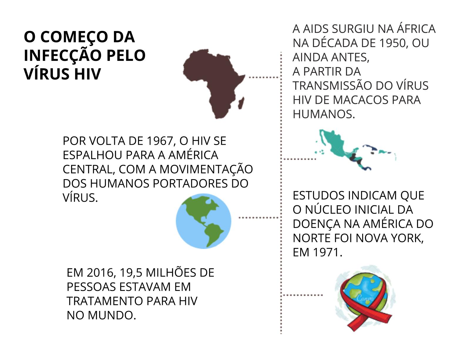 Desconstruindo preconceitos sobre HIV e AIDS