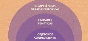 Infográfico sobre a BNCC
