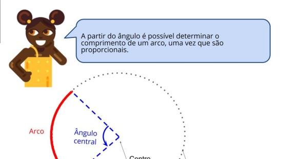 Fatiando e medindo formas circulares