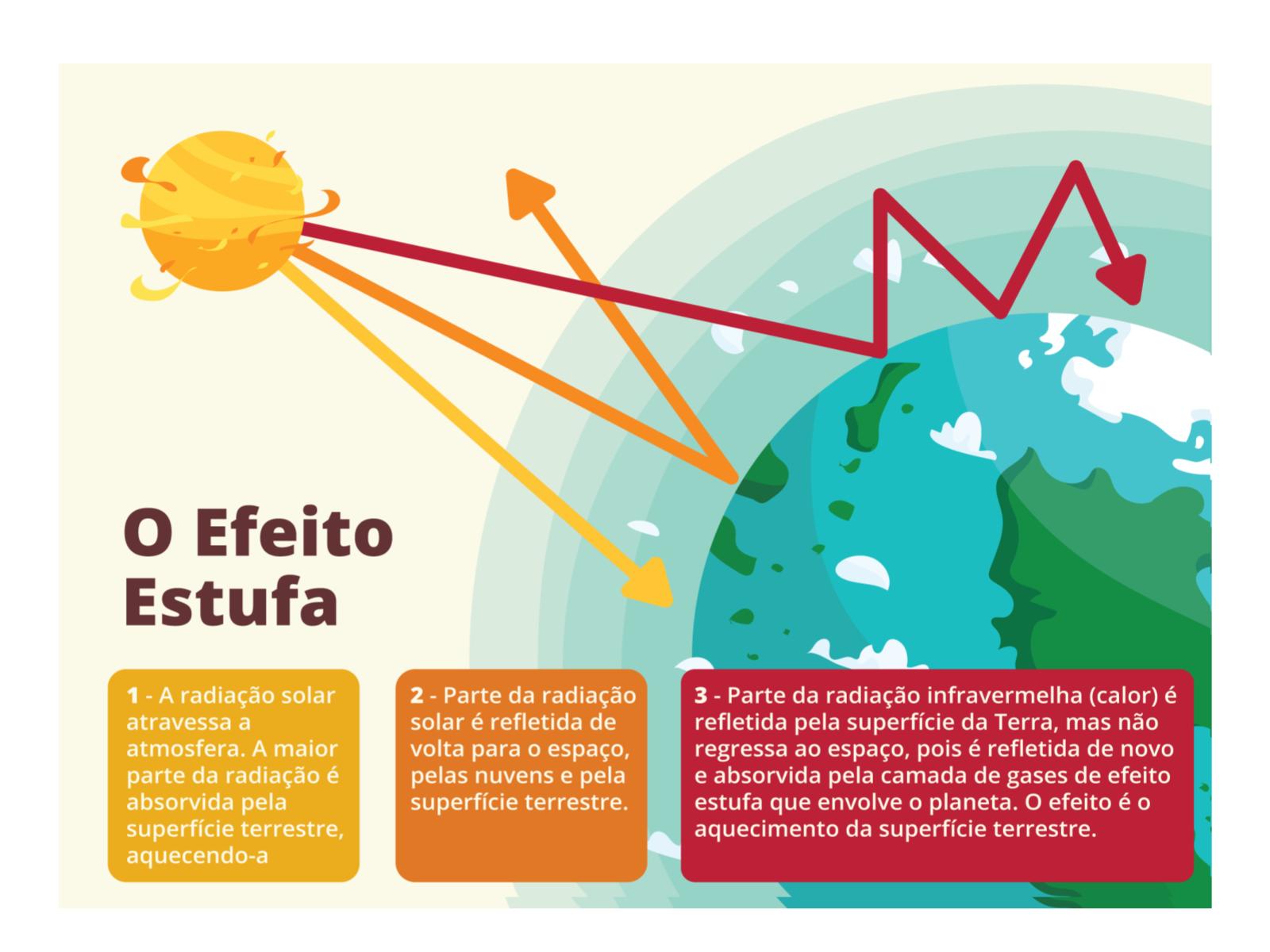 O efeito estufa terrestre