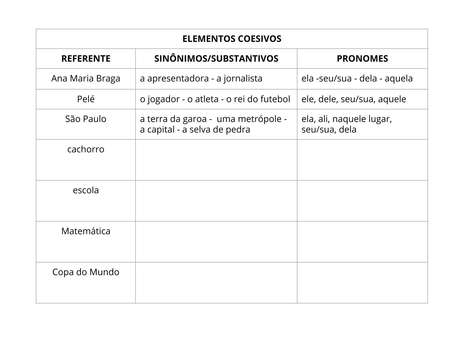 Elementos da coesão: o uso de nomes e de pronomes