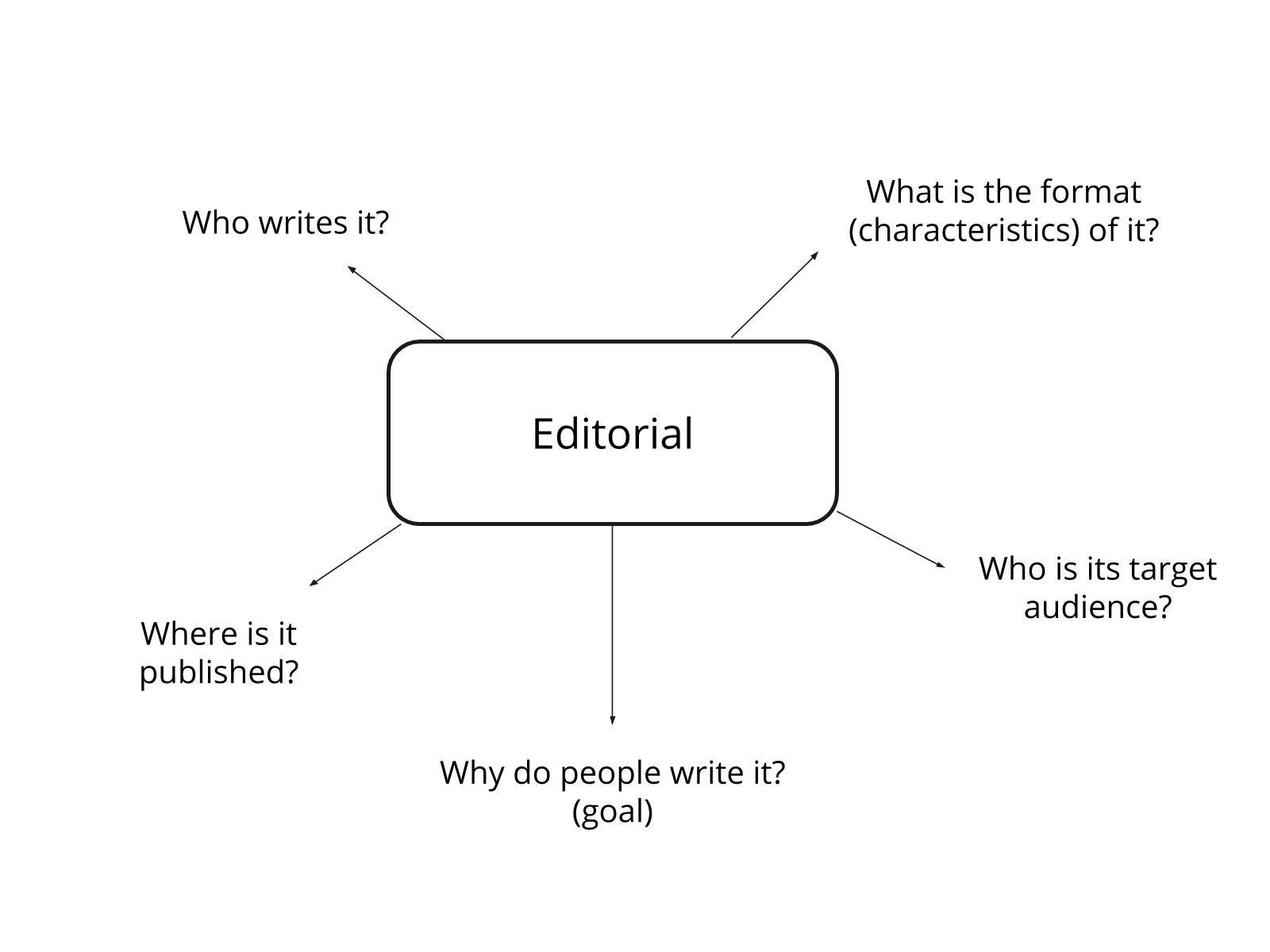 Editorial - Diferenciar fatos e opiniões