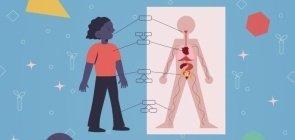Sugestão de Atividade: Conheça o próprio corpo