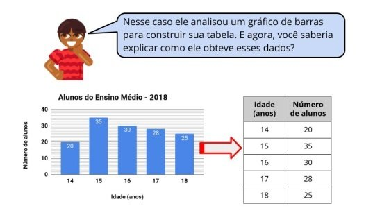 Calculando a média de dados tabelados ou em gráficos