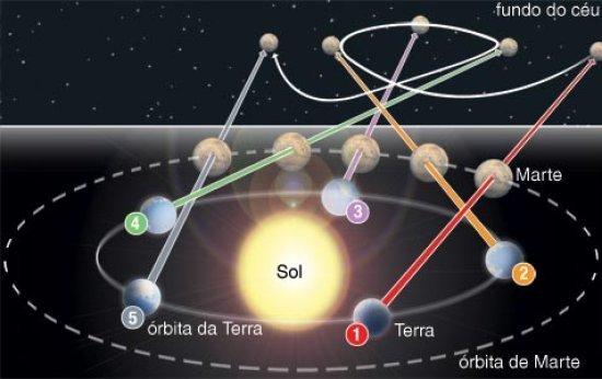 Quais planetas podem ser vistos da Terra a olho nu e como posso diferenciá-los de estrelas?