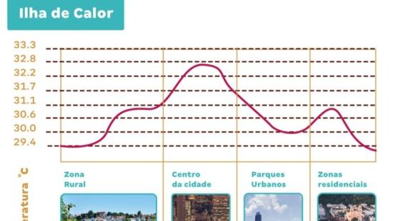 Problemas urbanos - Ilhas de calor