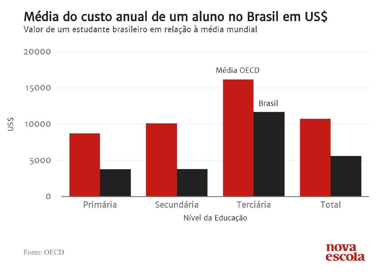 0e3bc41512 Quanto custa um aluno no Brasil