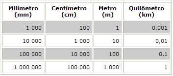 Tabela mm, cm, m, km