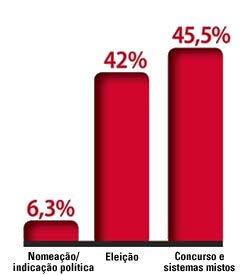 Fonte: Secretaria de Educação Básica/2003