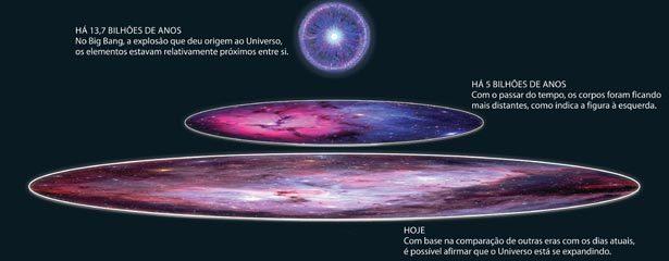 Para onde o Universo se expande? Ilustração: Aluísio Cervelle Santos