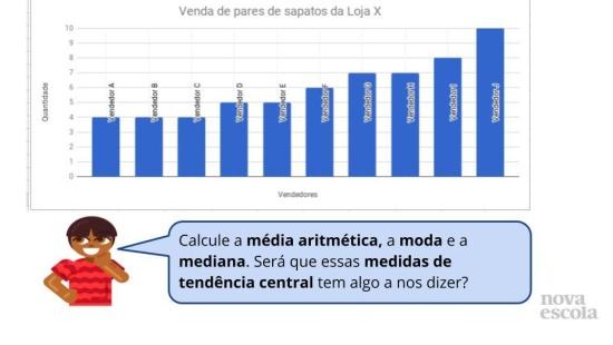 Medidas de tendência central em gráficos (Conceitual)