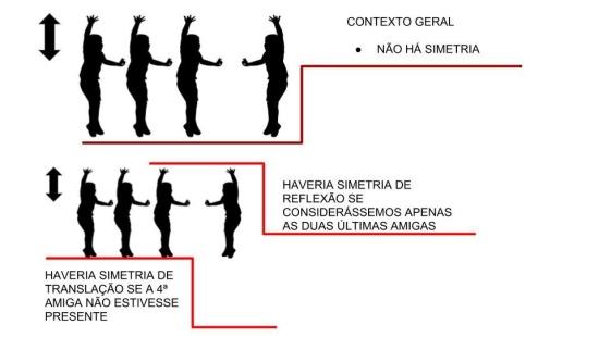 Trabalhar os conceitos relacionados as diversas simetrias através de movimentos de dança
