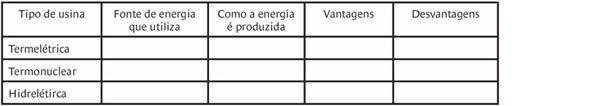 tabela de tipos de usinas