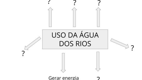 Aproveitamento da água dos rios brasileiros