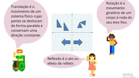 Simetria de Translação, Rotação e Reflexão