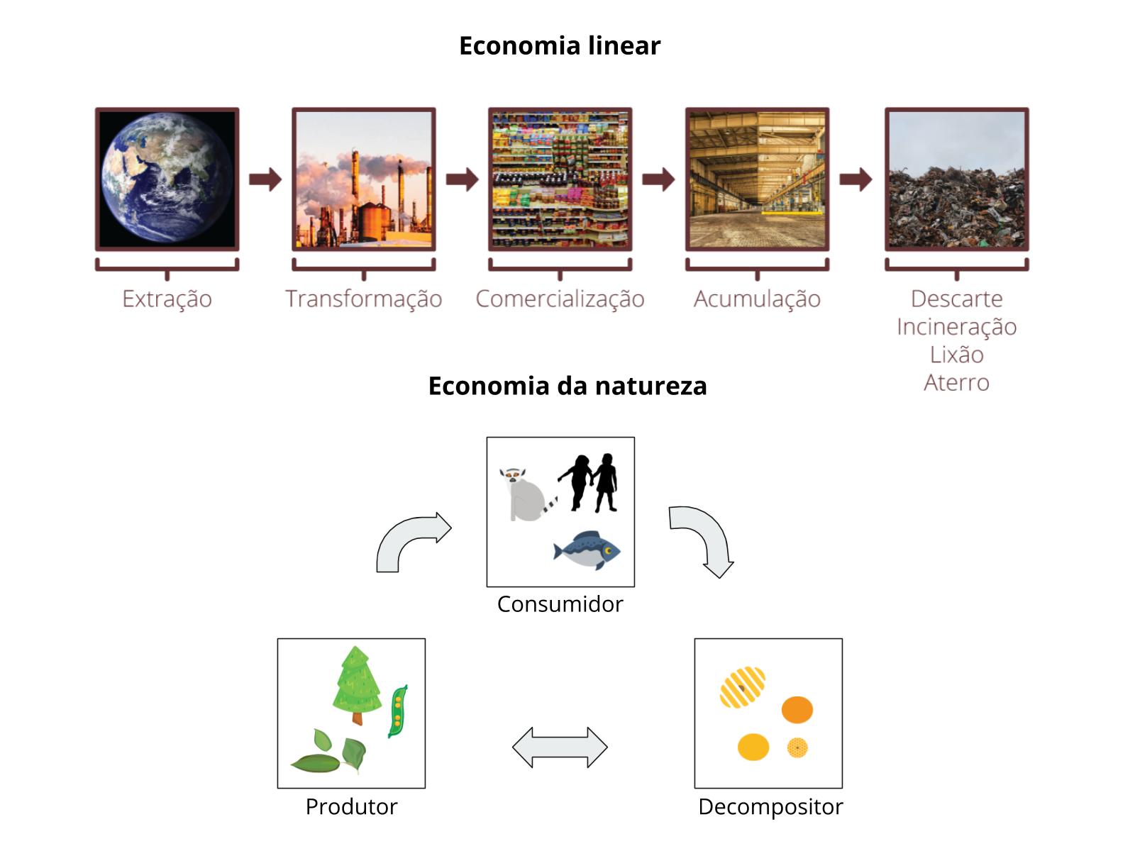 A Economia Circular