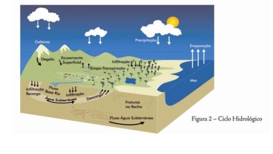 Água: De onde vem?