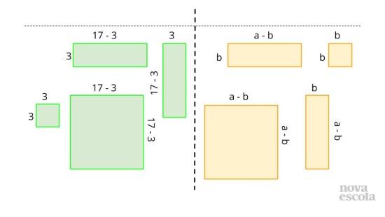 Desmontando o Quadrado da Diferença