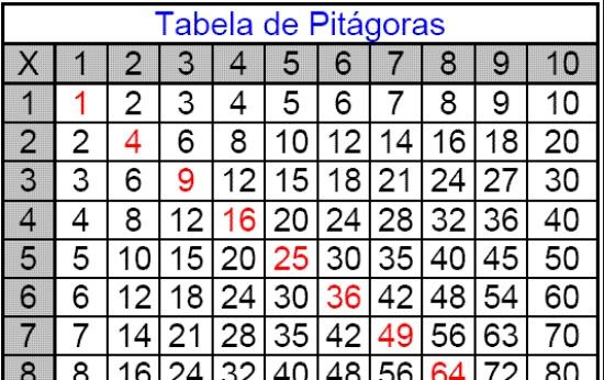 Tabuada: como usar a tabela pitagórica