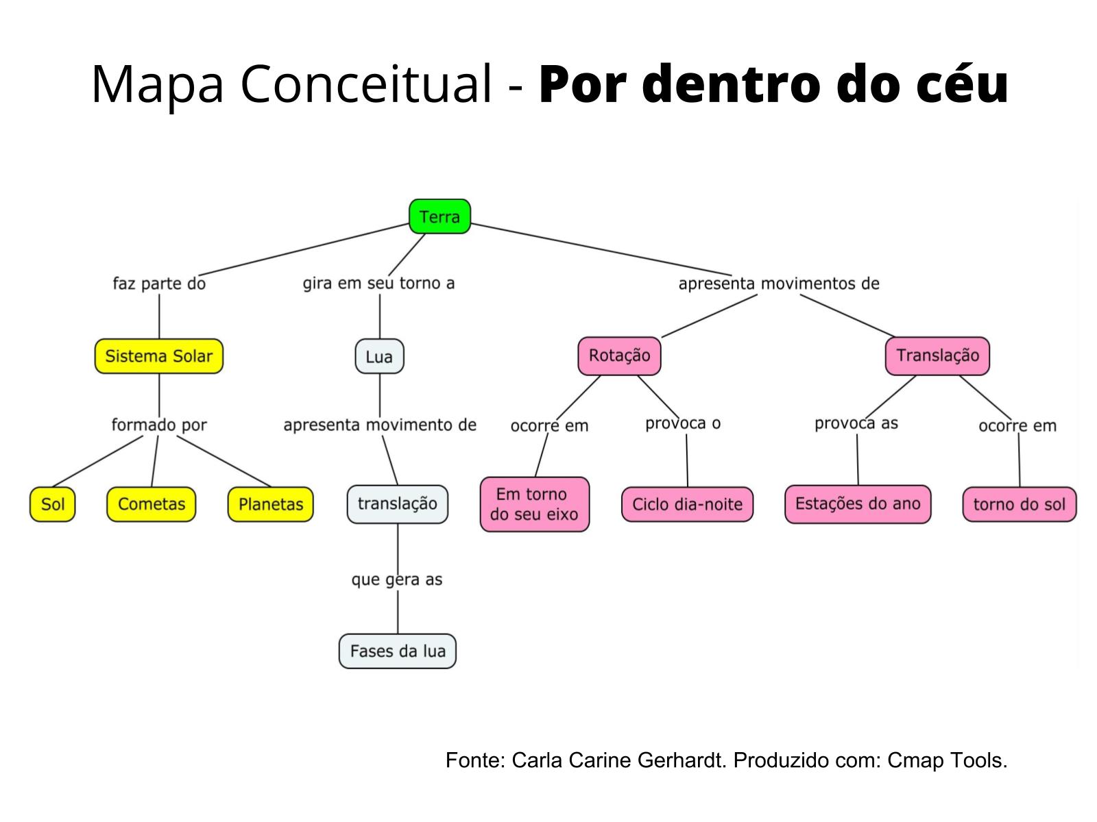 Mapa conceitual: propósito e estrutura