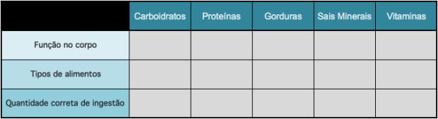 Quadro de nutrientes. Imagem: André Menezes