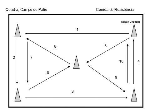 Desenho da quadra para corrida de resistência: Fabio Luiz D'Angelo