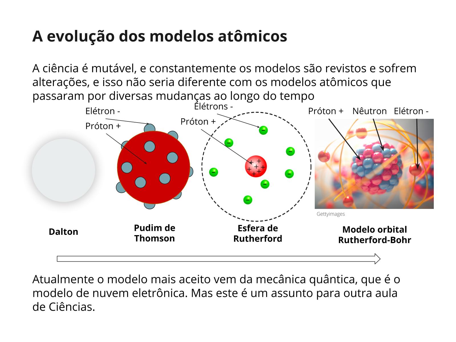 Ensinar modelos que descrevem a estrutura do átomo