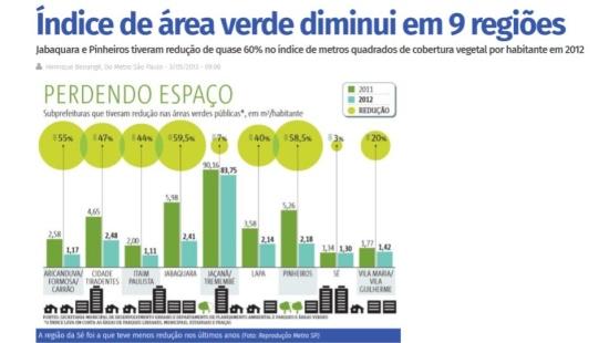 Áreas verdes nas cidades