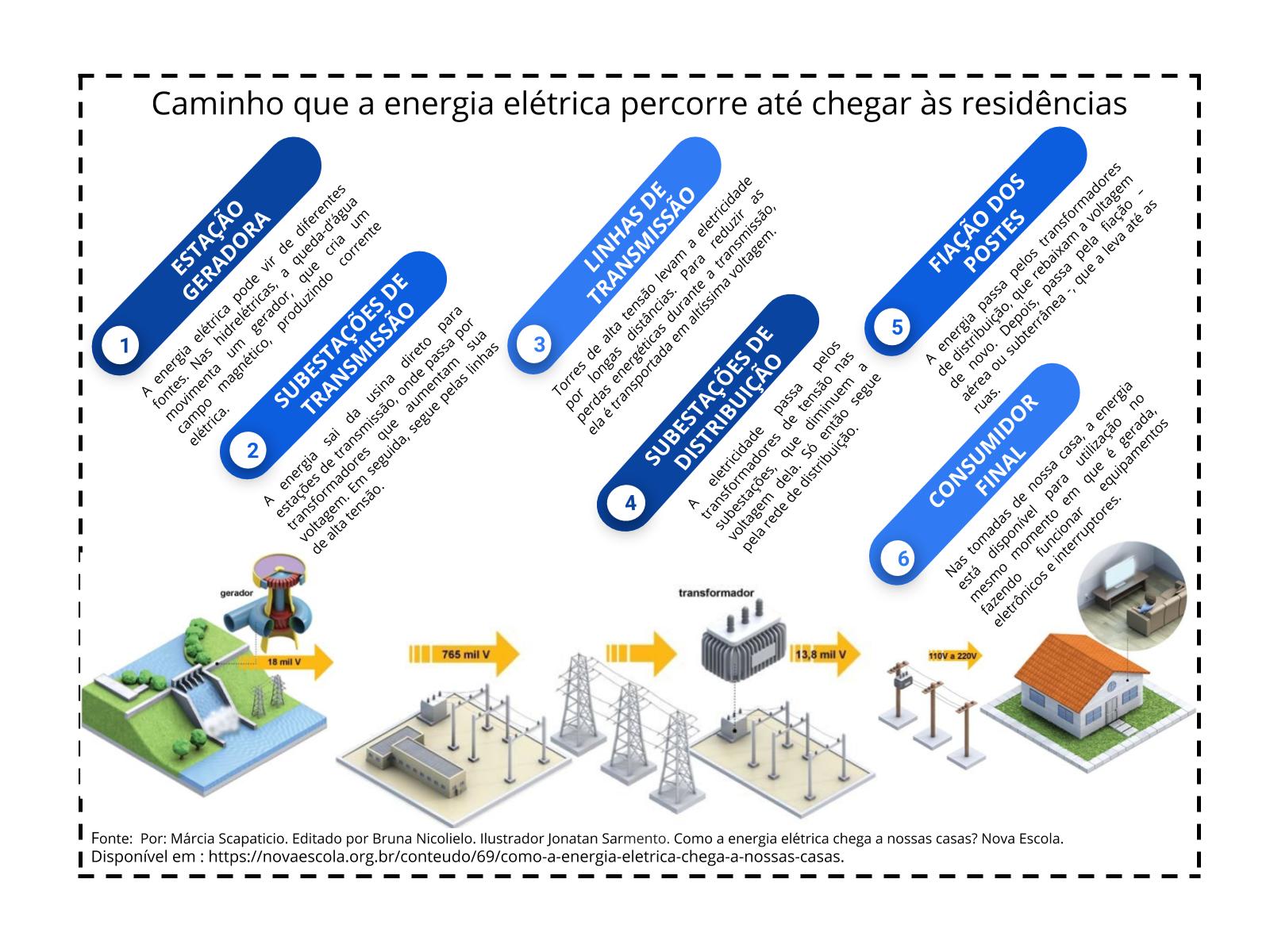 O caminho da energia elétrica