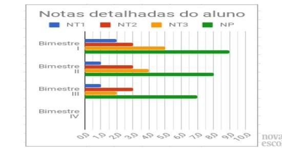 Medidas de tendência central (moda, mediana e média aritmética) e Gráficos de Barras
