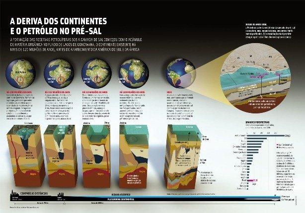 Infográfico da versão online do Almanaque Abril