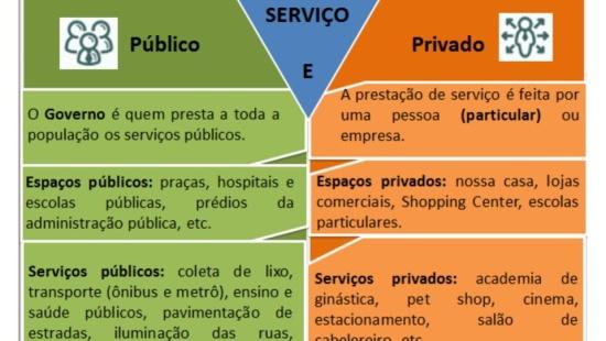 O trabalho na prestação de serviços: setor público e privado