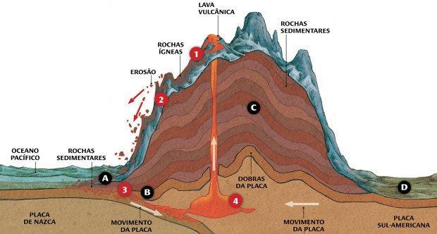 Formação geológica e relevo podem (e devem!) ser ensinados de forma integrada. Sandro Castelli