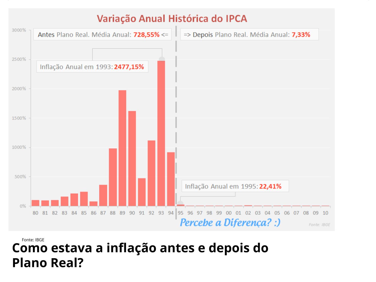 A inflação no Brasil e o Plano Real