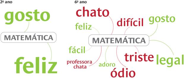Opiniões dos alunos sobre a disciplina de matemática