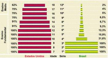 Fonte: Educação no Brasil, Anísio Teixeira, Cia. Ed. Nacional