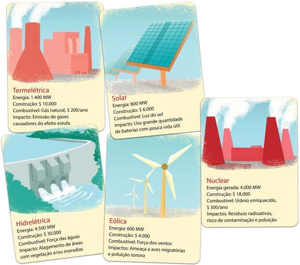 A geração de energia em jogo. Priwi