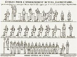 Esquema de postura corporal da escola francesa de Port-Mahon do século 19: triunfo da disciplina. Foto: Reprodução Ed. Vozes