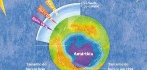 O buraco na camada de ozônio se fechou?