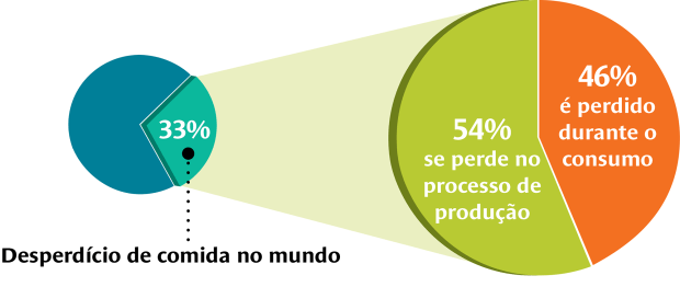 Estimule a discussão sobre o esgotamento dos recursos naturais com dados e gráficos