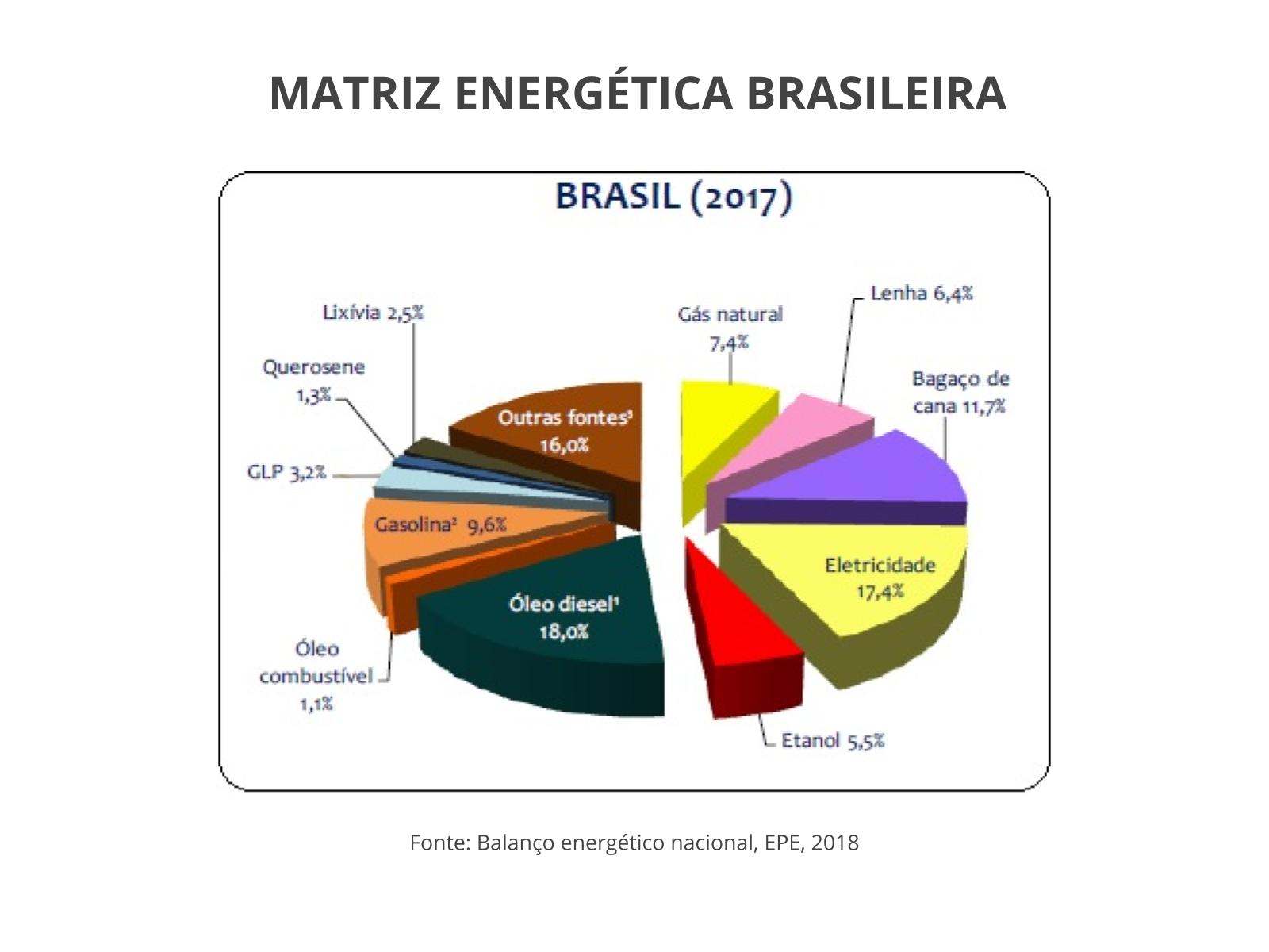Matrizes energética e elétrica brasileiras e mundiais