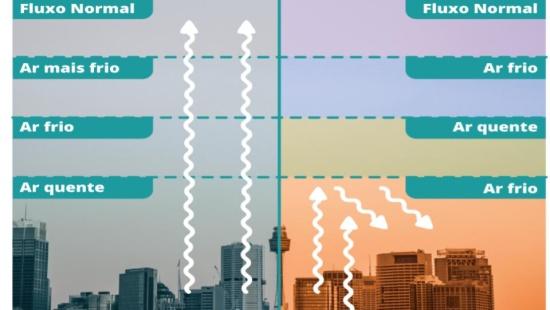 A inversão térmica nas grandes cidades