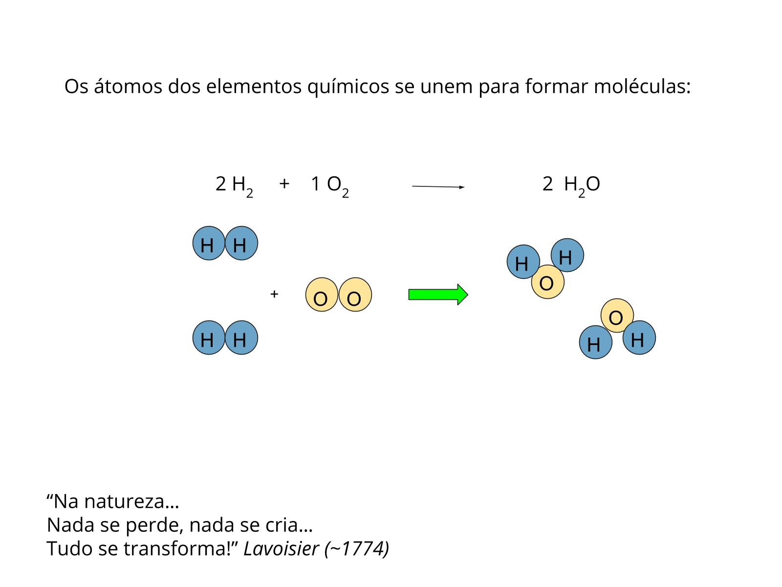 Átomos, elementos químicos e as transformações da matéria