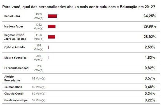 Reprodução da tela de vencedores da enquete Personalidade da Educação em 2012