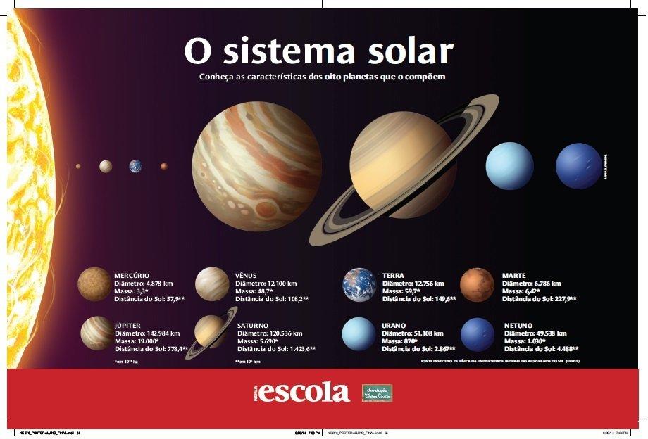 Pôster Nova Escola - Sistema solar