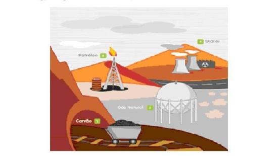Fontes não renováveis de energia no Brasil